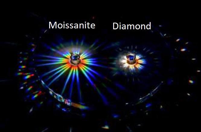 The 5 C's of Moissanite – Moissanite New Zealand